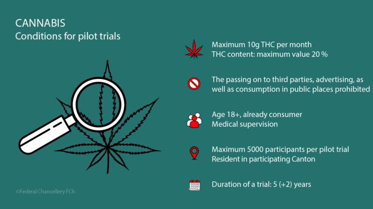 Les demandes d'essais pilotes sur l'usage non médical du cannabis peuvent être soumises